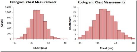histo_rootogram