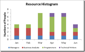 Resource Histogram | Excel with Excel Master