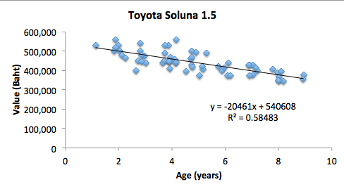 Soluna Age v Prices