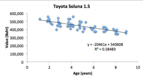 Soluna Age v Prices