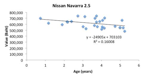 Navarra Age v Prices