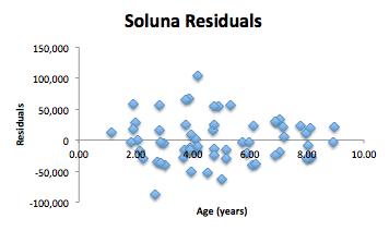 Soluna Residuals