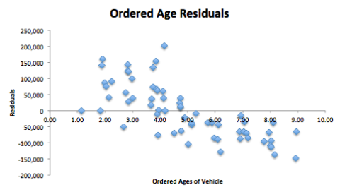 Soluna Ordered Age Residuals