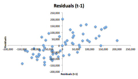 Residuals (t-1) Analysis