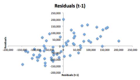 Residuals (t-1) Analysis