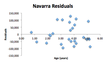 Navarra Residuals