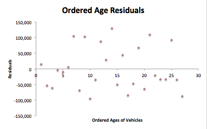 Navarra Ordered Age Residuals