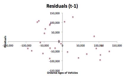 Navarra Residuals (t-1) Analysis