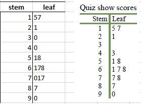 stem_leaf_1