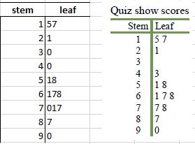 Stem and leaf diagrams excel with excel master a basic set of numbers to show quiz results for some students a screenshot of the diagram on a web site on the right and my effort on the left of it maxwellsz