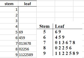 Stem and leaf diagrams excel with excel master this diagram is based on specific data so i have organised the numbers and then created the diagram ccuart Choice Image