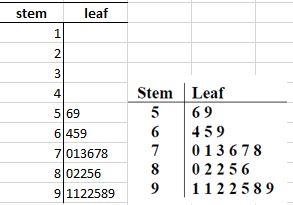 stem_leaf_3a
