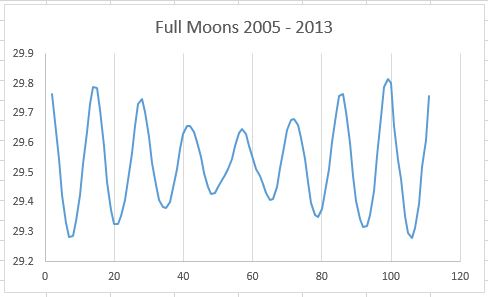 The Moon: plotting the dates and time of a full moon | Excel with