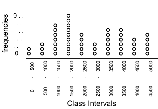 Skewness of Data – Dot Plot Example Template