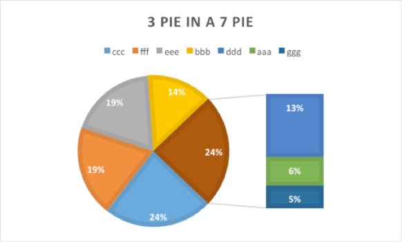 Pie in a Pie Chart | Excel with Excel Master