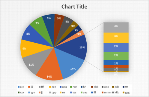 Pie In A Pie Chart Excel With Excel Master