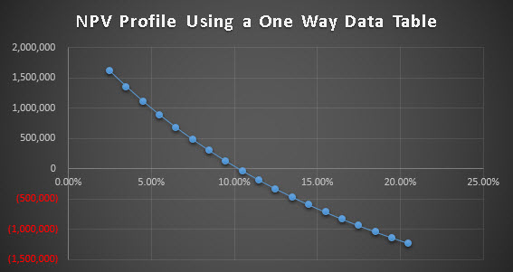 Npv Profile Excel With Excel Master