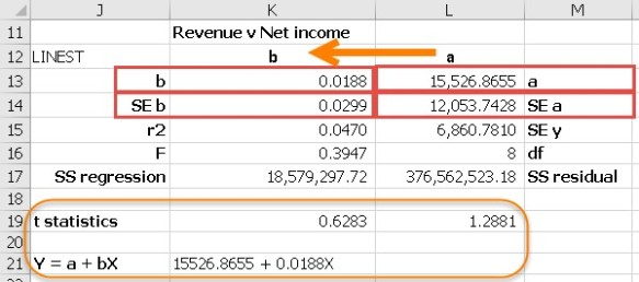 INDEX with LINEST | Excel with Excel Master