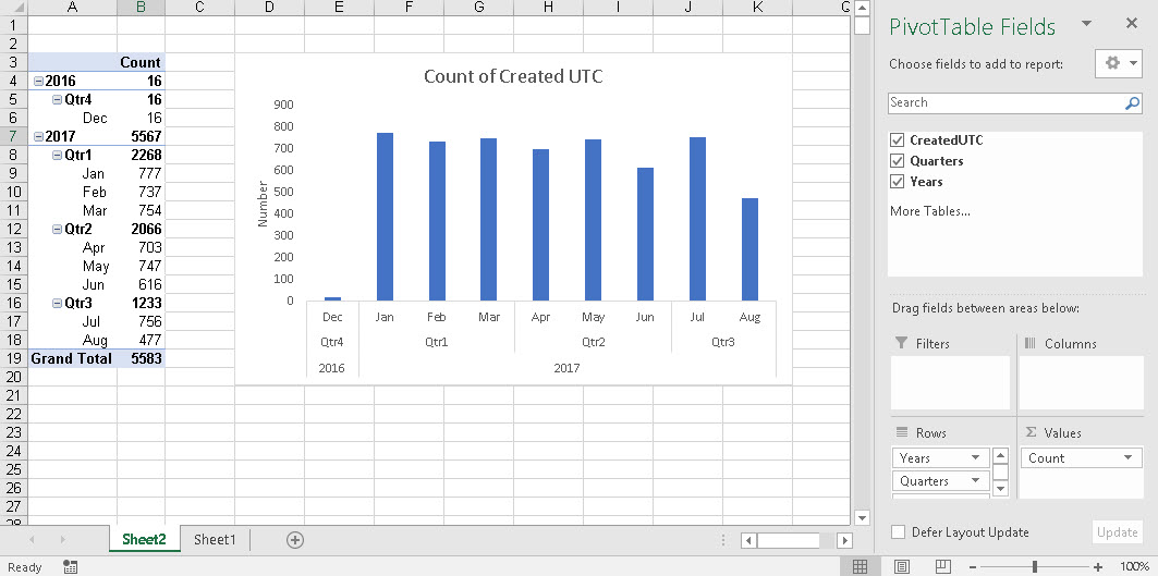 One Pivot Table Several Charts | Excel with Excel Master