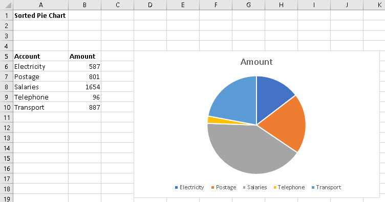 How Do I Make A Pie Or Similar Chart In Excel So That The Expenses
