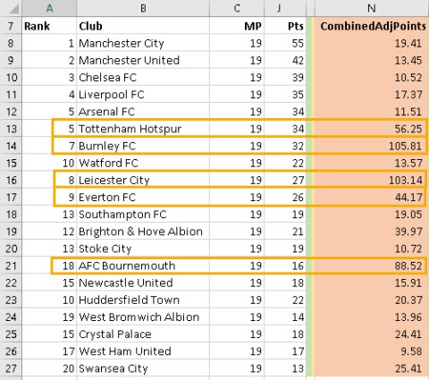 EPL_Adjusted_Poisitions_a