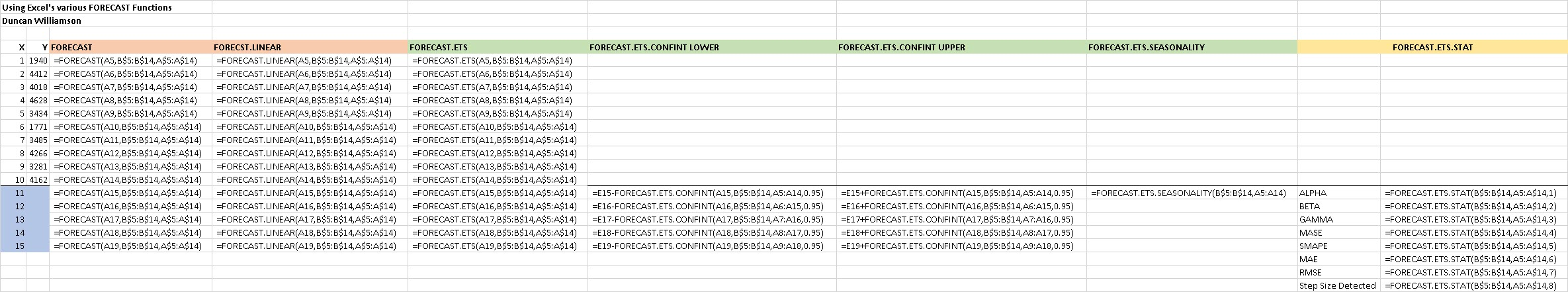 FORECAST Functions | Excel with Excel Master
