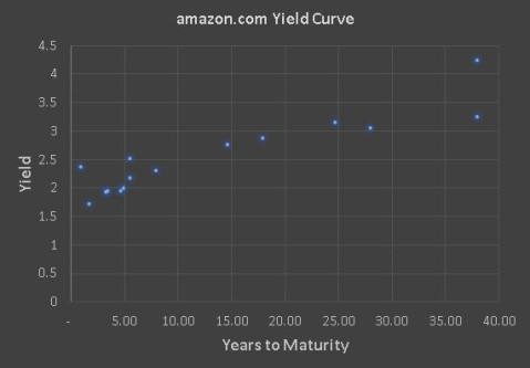 amzn yield curve graph