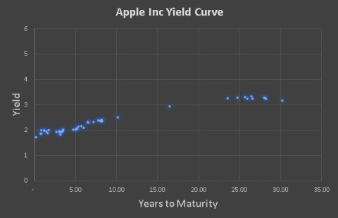 apple yield curve graph